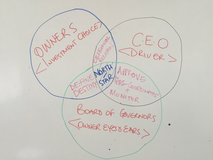 Owner - Owner rep. - & CEO relationships