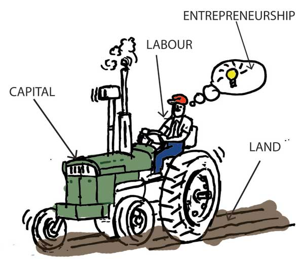 Factors of production - the lure into a false dichotomous economy for the working class in Uganda Credit: romeconomics.com