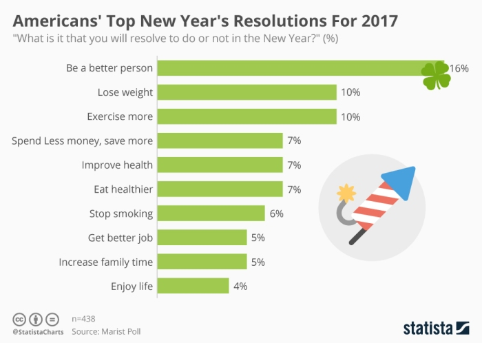 American's - top New year resolutions